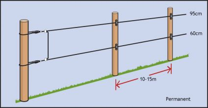 HIGH TENSILE NON ELECTRIC WIRE FENCE - VALLEY FENCE HOME