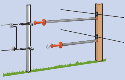 Gates and Pathways in Electric Fences Rappa Fencing – Electric Fence Wiring Diagram